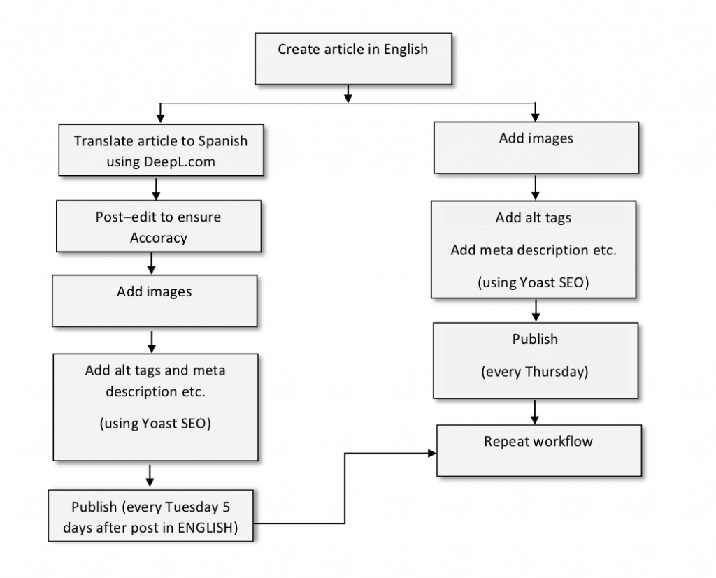 multilingual content creation workflow